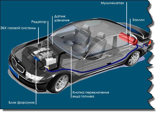 газовая установка на автомобиль