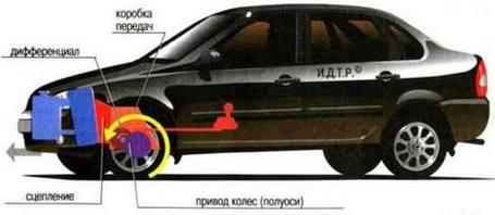 автомобили с передним приводом