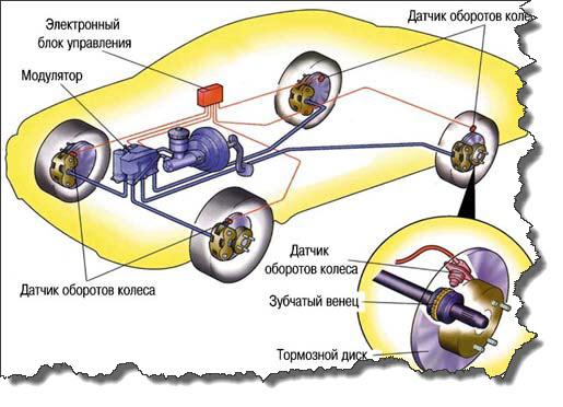 система abs автомобиля