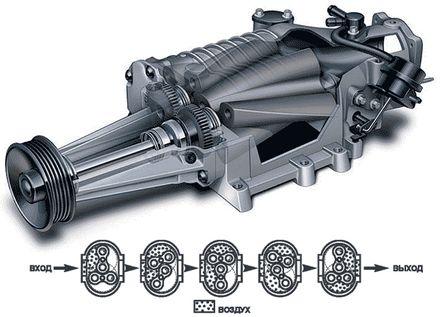 механический компрессор