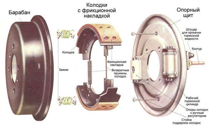 устройство барабанного механизма