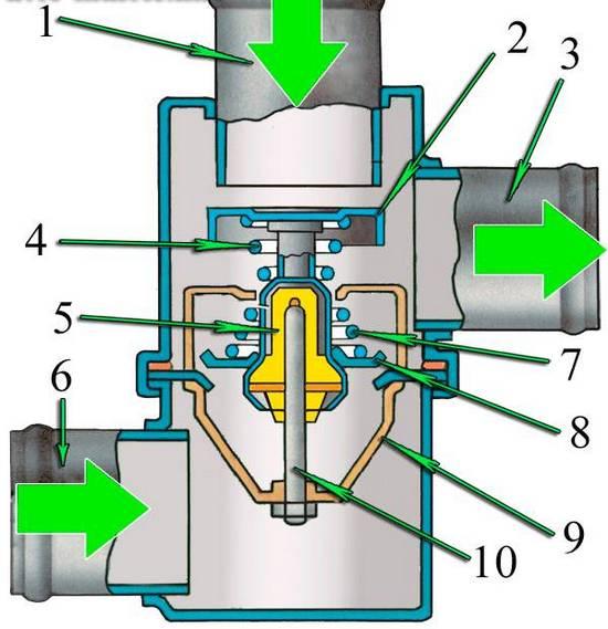 Устройство термостата двигателя: 1 – входной патрубок от двигателя; 2 – перепускной клапан (перекрывает малый круг); 3 – выходной патрубок к помпе (насосу охлаждающей жидкости);  4 – пружина перепускного клапана; 5 – воск; 6  - входной патрубок от радиатора; 7 - пружина основного клапана; 8 – основной клапан (перекрывает большой круг); 9 – корпус термостата; 10 – поршень термостата.