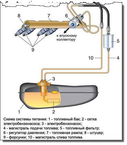 ремонт электробензонасоса