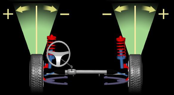 развал схождение передних колес
