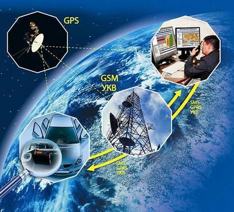 система спутниковой охраны