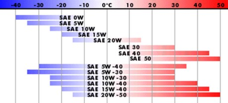 классификация моторного масла по стандарту SAE