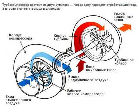 турбокомпрессор увеличивает мощность