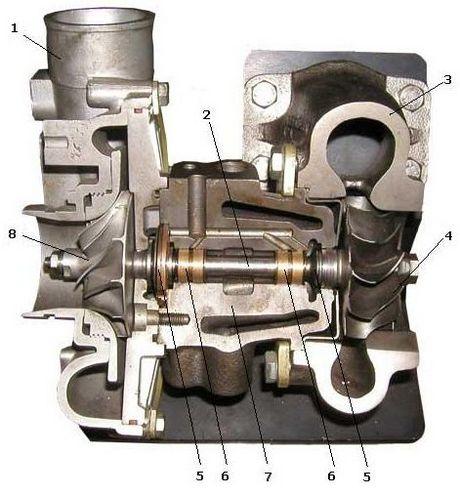 турбокомпрессор автомобильный