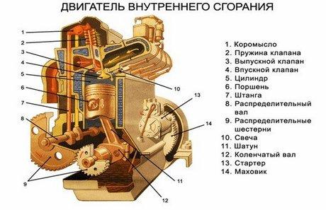 поршневой двигатель внутреннего сгорания
