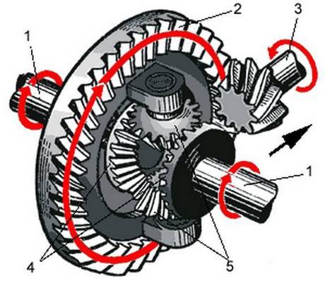 Для чего нужна главная передача автомобиля, устройство, работа и типы передач