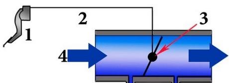 привод заслонки механический