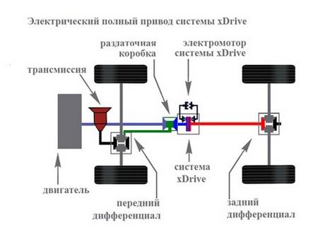 cистема полного привода xDrive
