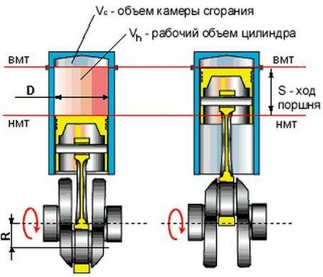 двигатель внутреннего сгорания работа