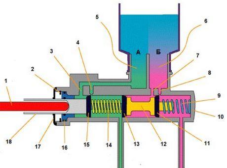 устройство цилиндра главного тормозов