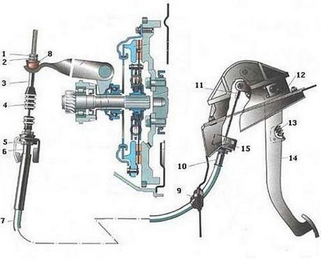 привод сцепления механический