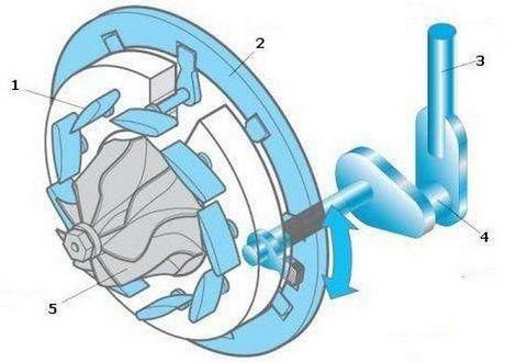VNT-турбина
