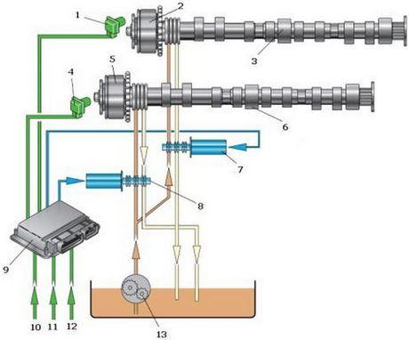 система изменения фаз газораспределения