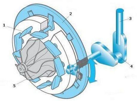 VNT турбина