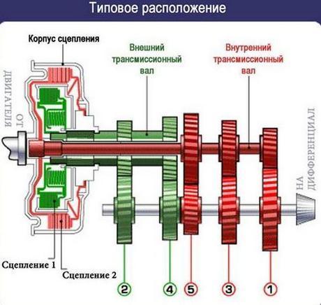 устройство двойного сцепления