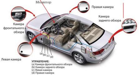 где находятся камеры для обзора вокруг автомобиля
