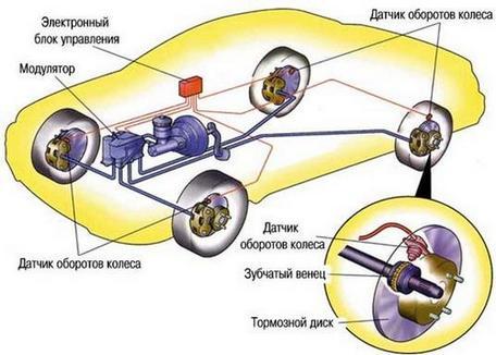 abs антиблокировочная система тормозов
