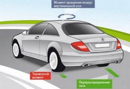Система курсовой устойчивости назначение устройство и принцип работы система динамической стабилизации Система курсовой устойчивости автомобиля