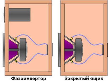 закрытый ящик и фазоинвертор