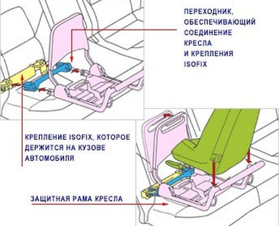 система ISOFIX