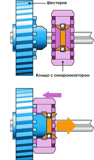 Общая схема работы синхронизатора