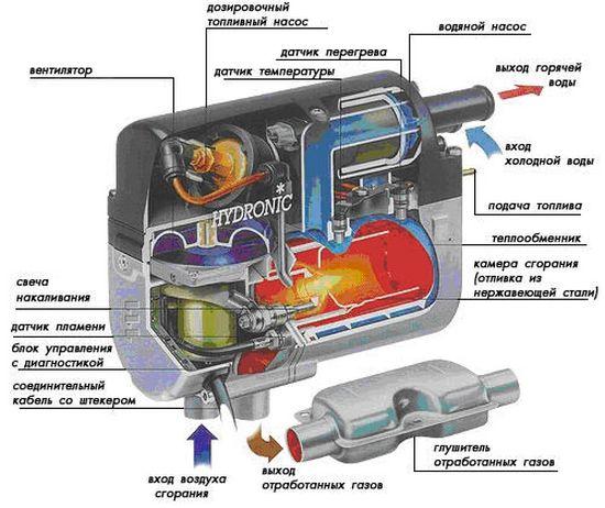 Жидкостной предпусковой подогреватель - устройство и принцип работы