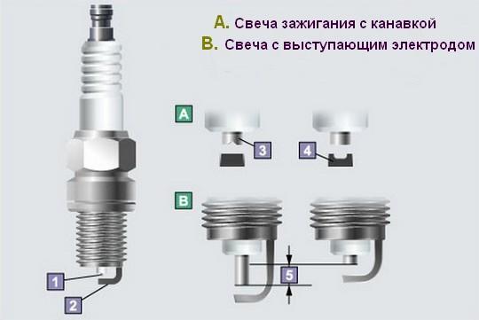 Двухэлектродная свеча 1. Центральный электрод 2. Боковой электрод 3. V-образная канавка 4. U-образная канавка 5. Разница в величине выступания электрода.