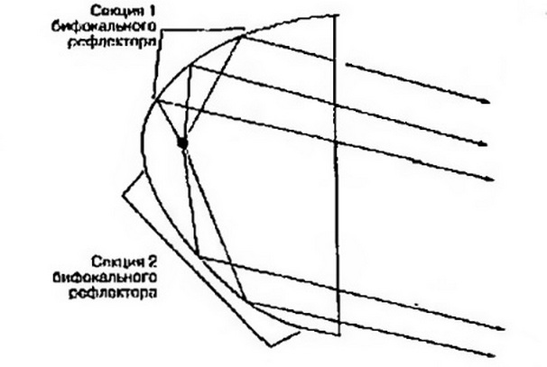 конструкция бифокальная