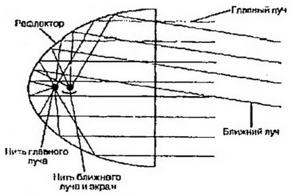 параболическое устройство