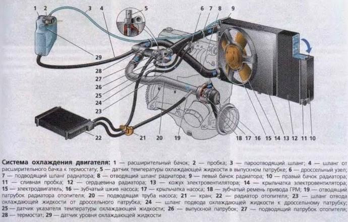 схема системы охлаждения ваз инжектор