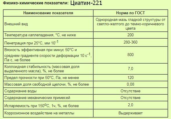 физико-химические показатели