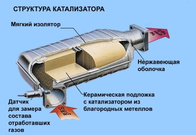 устройство нейтрализатора