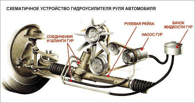 схема устройства гур