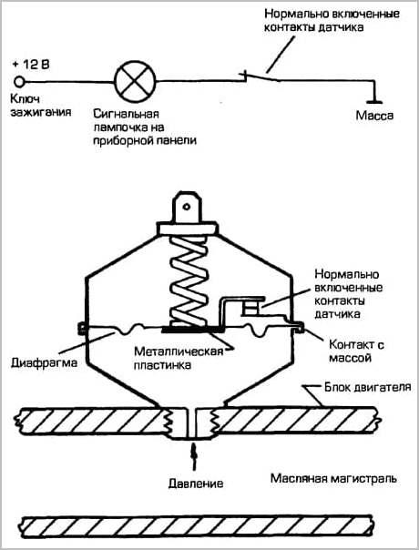 схема работы аварийного механизма