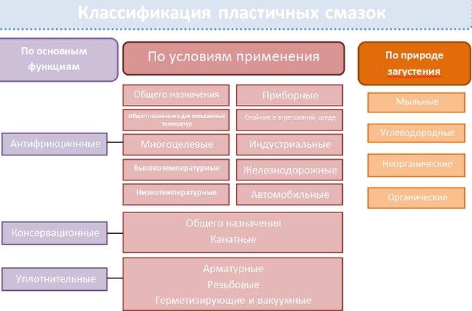 применение и классификация составов