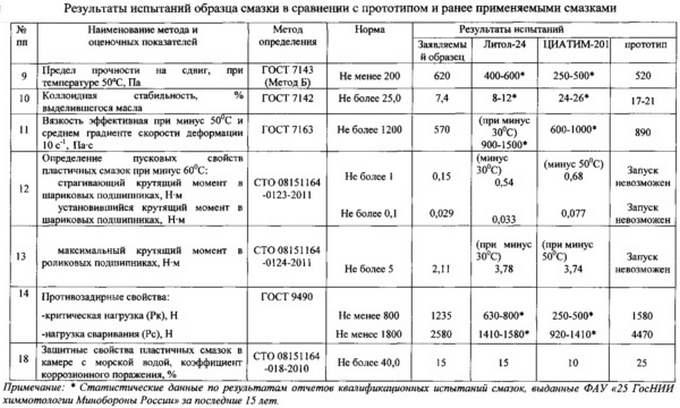 таблица испытаний литола и циатима