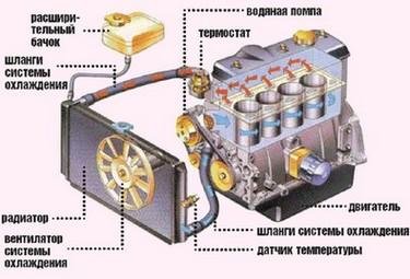 устройство системы охлаждения машин