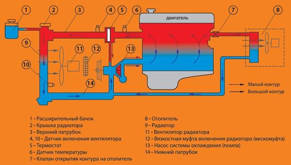 устройство системы на схеме