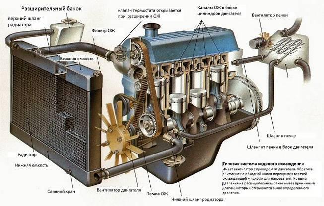 типовая система охлаждения авто
